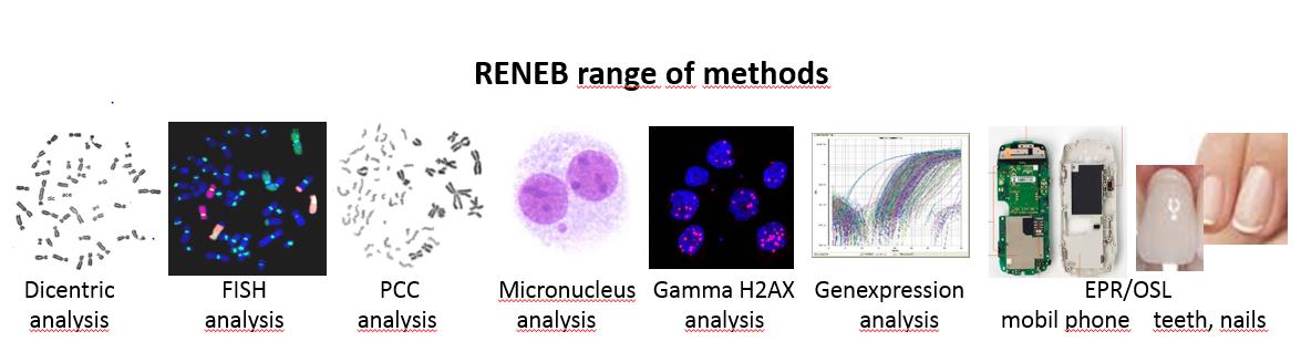 Range of methods
