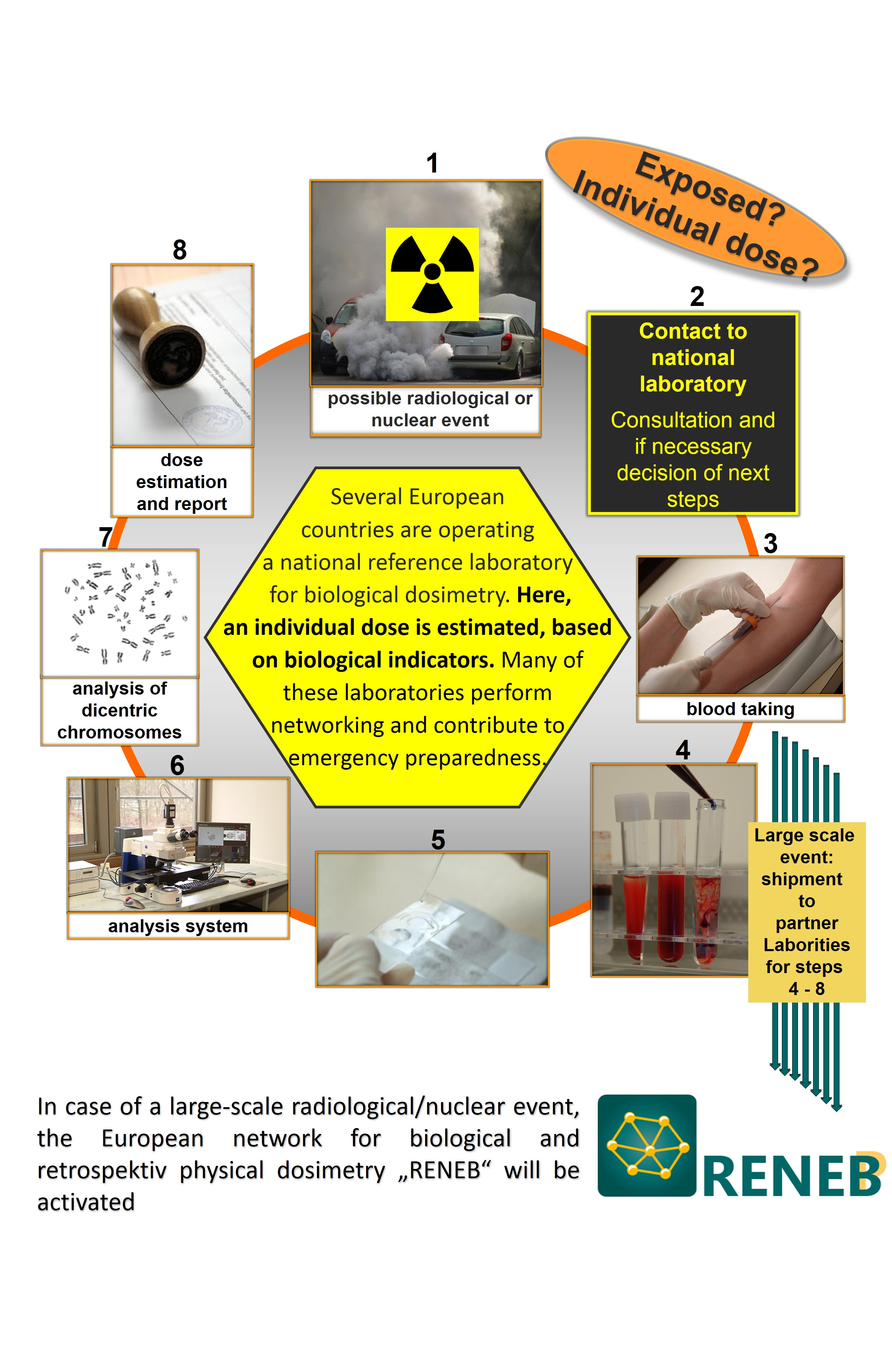 Procedure biological dosimetry_2