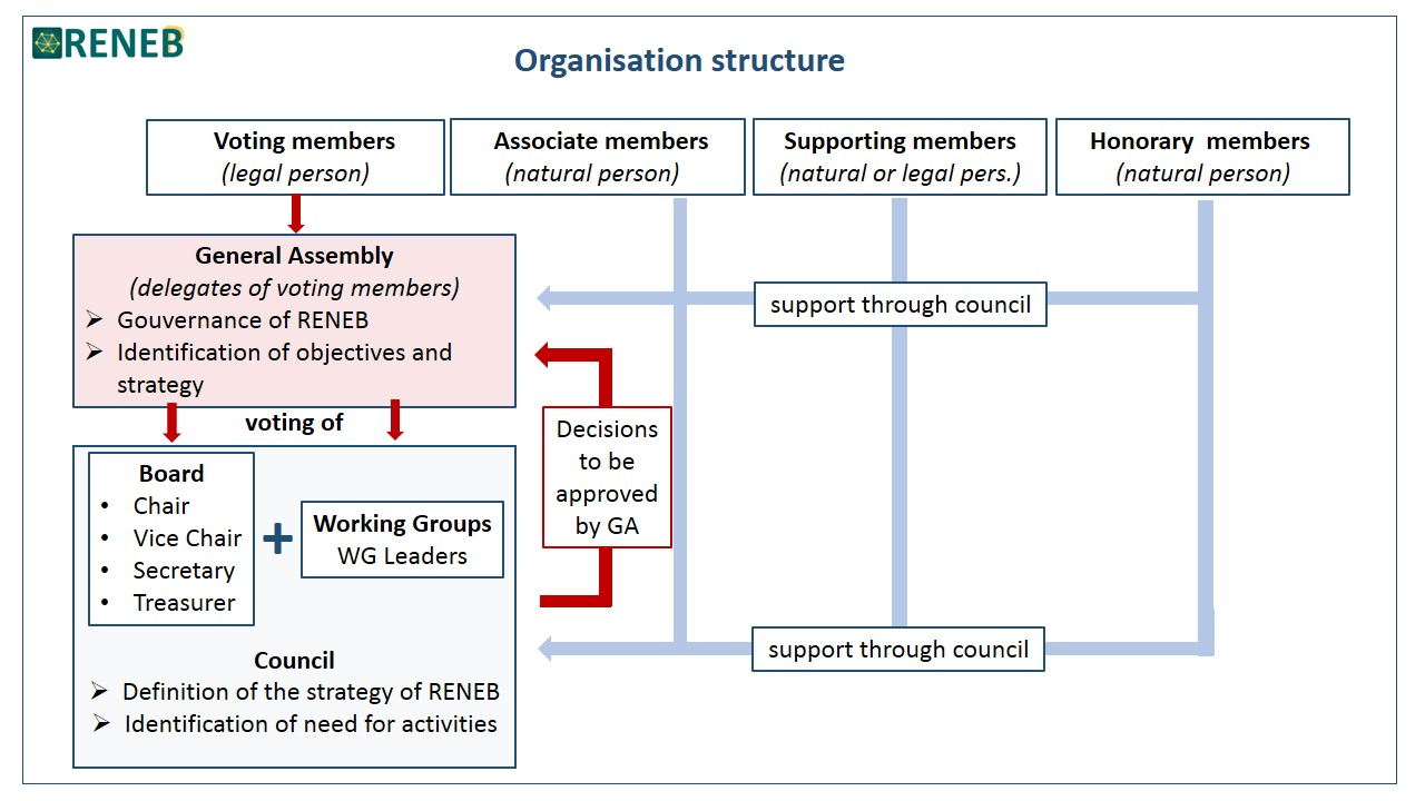 RENEB Organisation structure